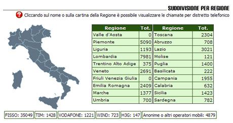 numero verde dettaglio chiamate italia